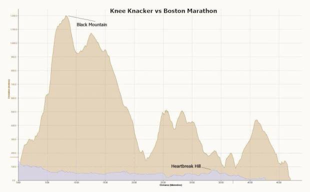 Apparently a Kneeknacker race report is incomplete without including an elevation profile.